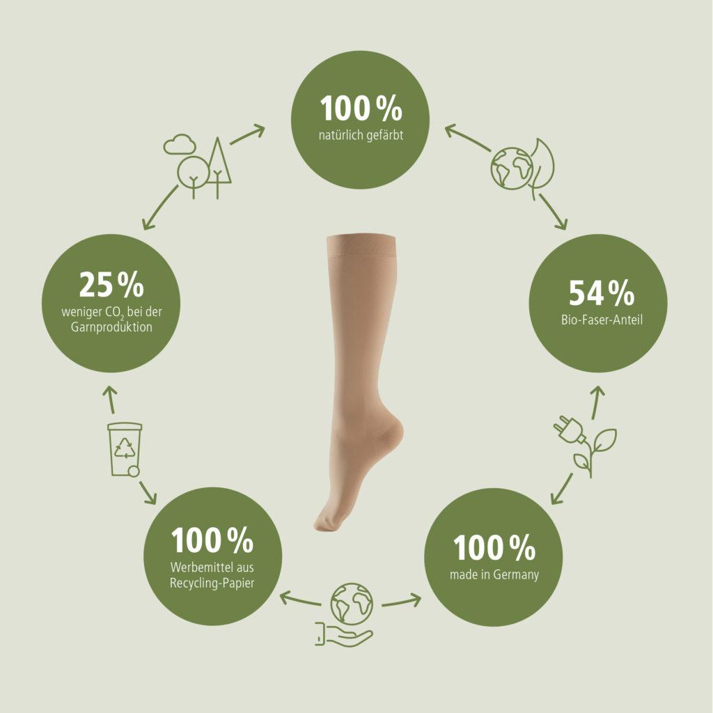 Lastofa Verde nachhaltiger Strumpf
